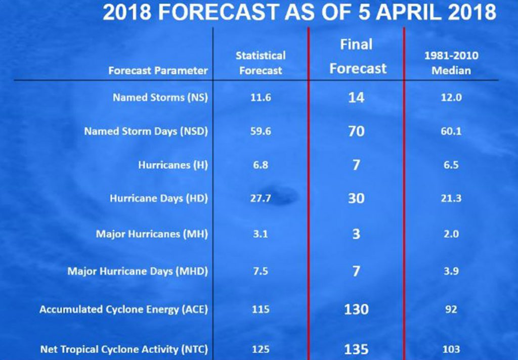 5 Things To Do Before 2018: Top 5 Things You Should Do 6 Weeks Before Hurricane Season